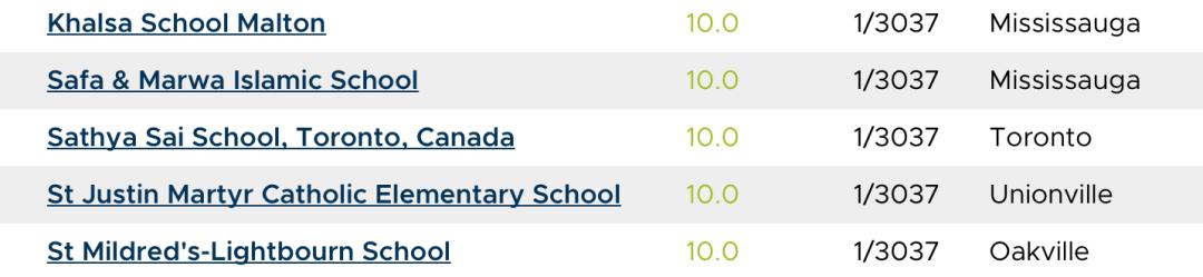 2020年安省中小学排名榜终于出来了:看看你家娃的学校排第几?